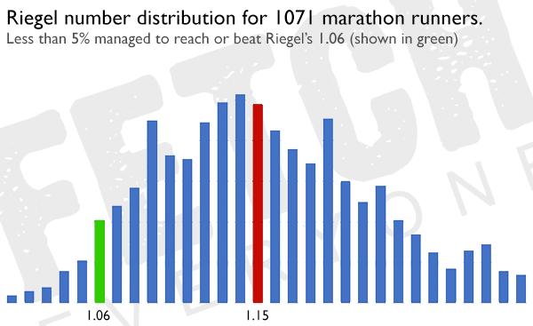 Marathon Predictions 3 0 - Fetcheveryone com